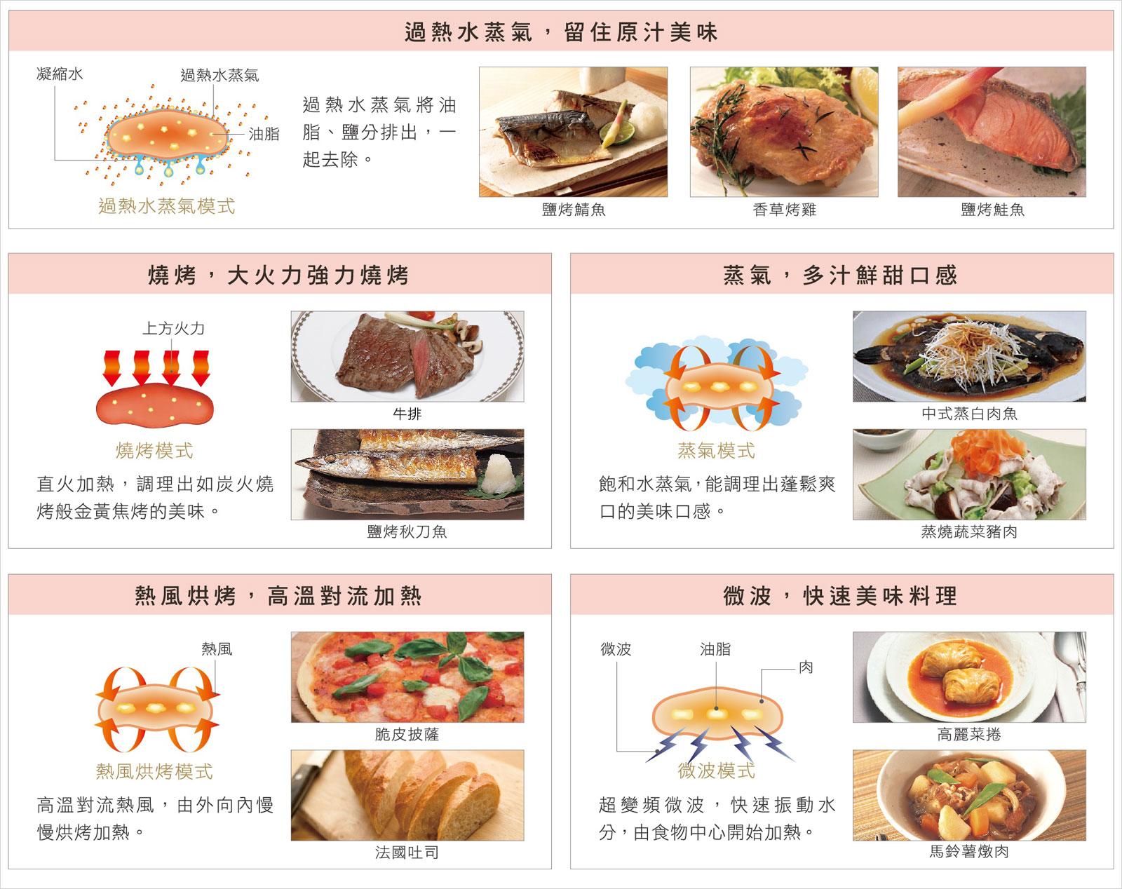 5種烹調模式搭配 100項自動調理