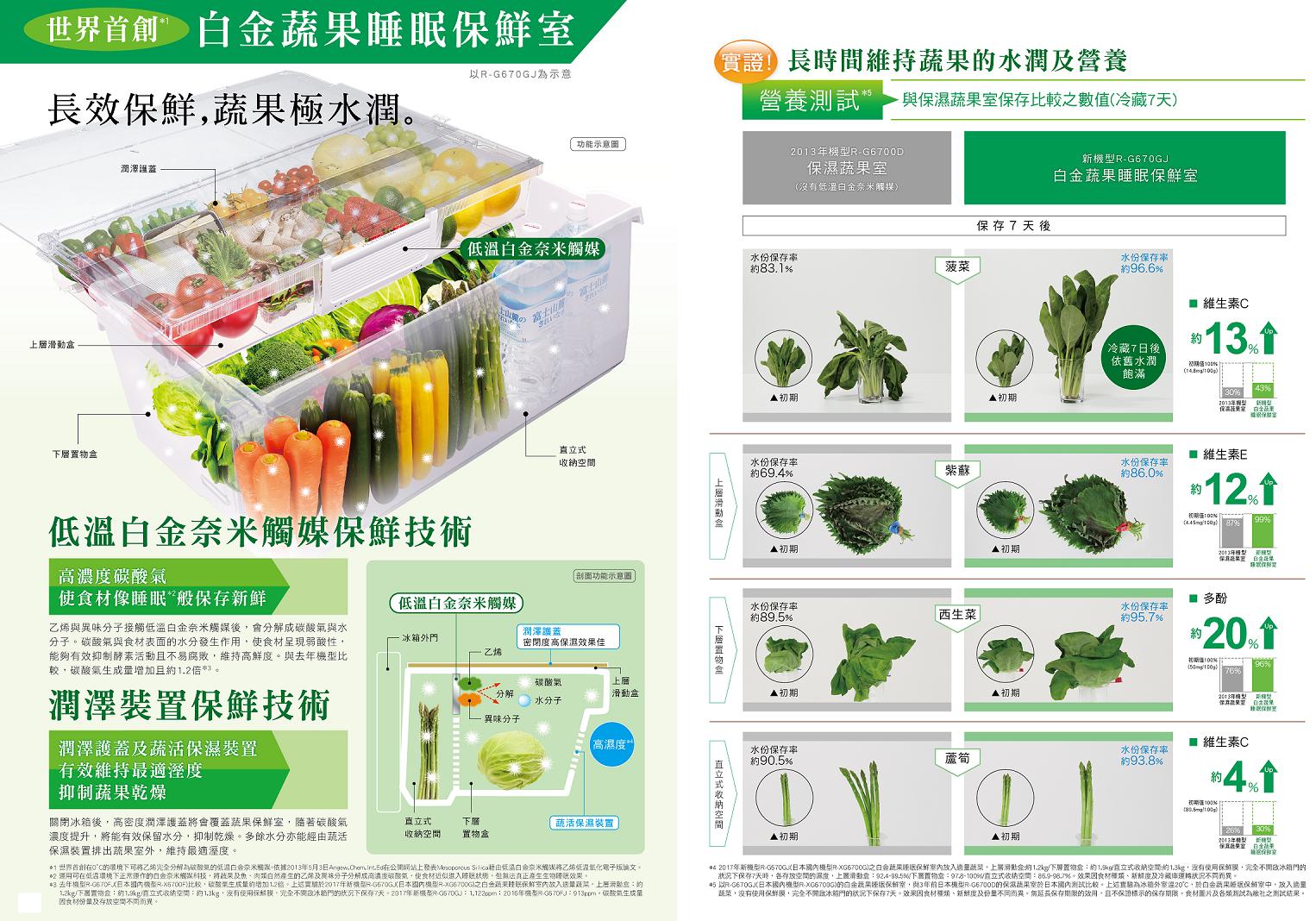 新白金蔬果睡眠保鮮室(下層置物盒)