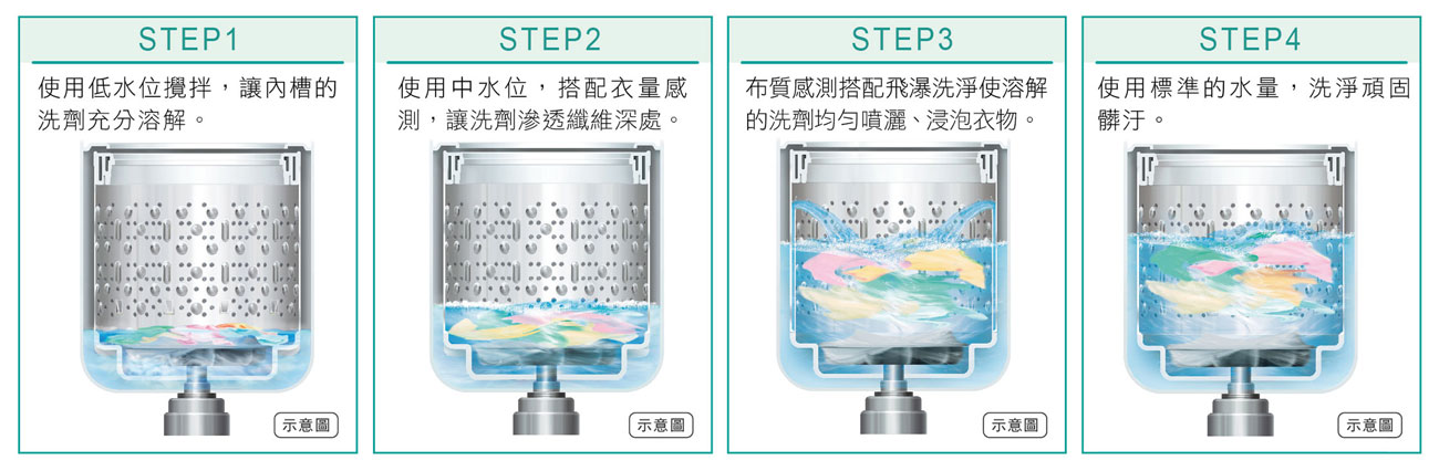 日立獨家4步驟滲透洗衣模式
