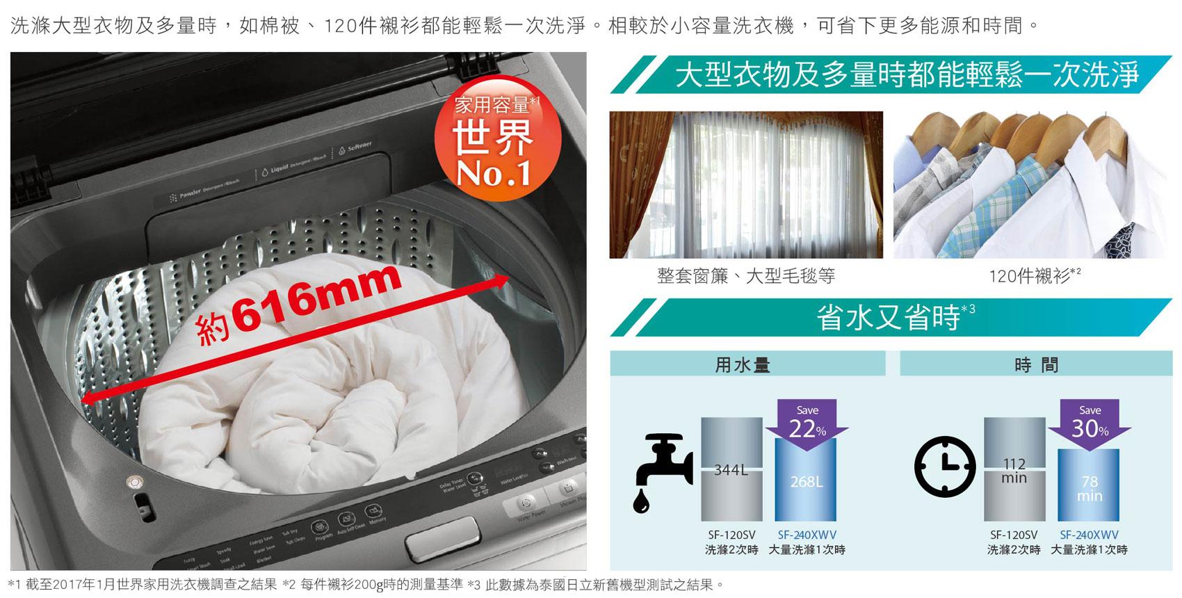 超大容量24kg 節能省時高效率