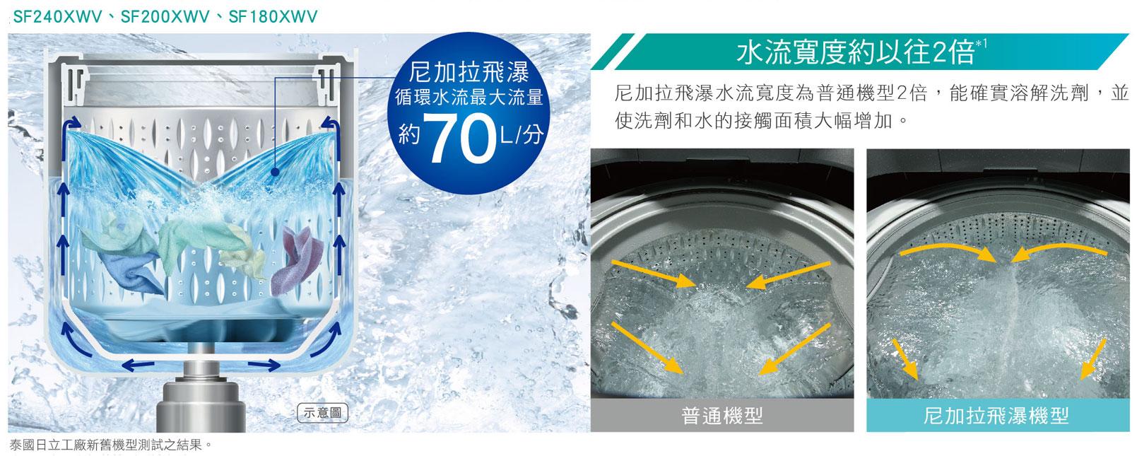 日本最新技術 尼加拉飛瀑洗淨