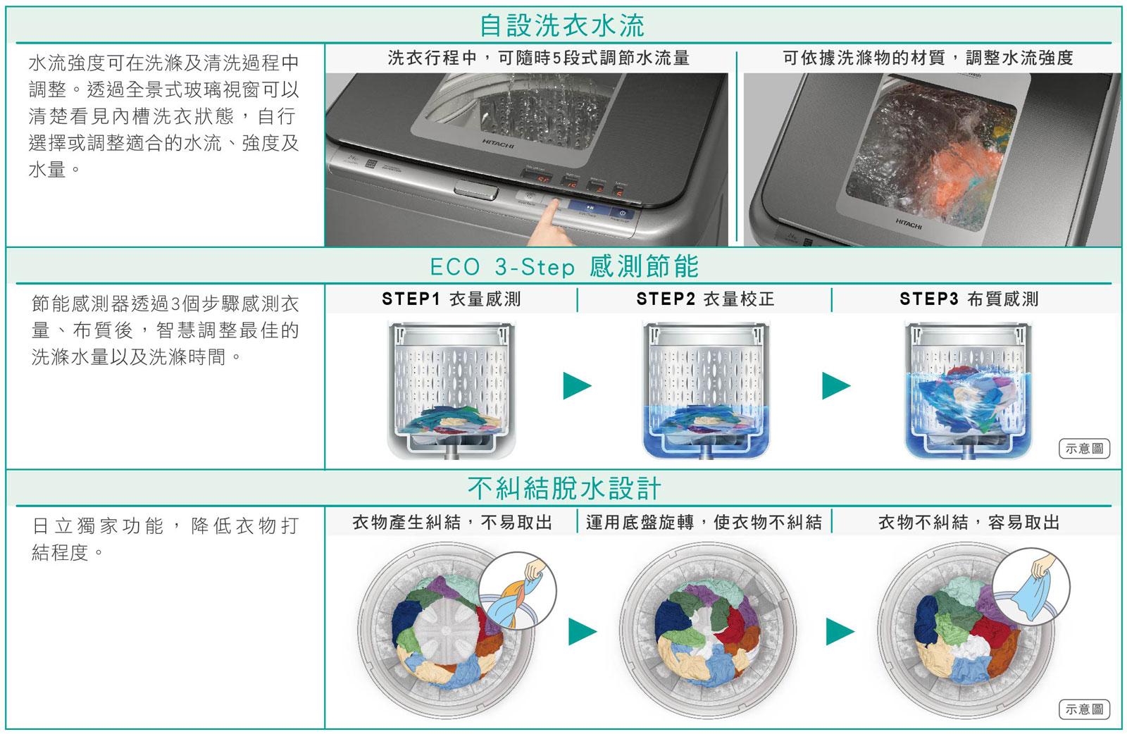 X型激流底盤 實現手洗般的極致潔淨