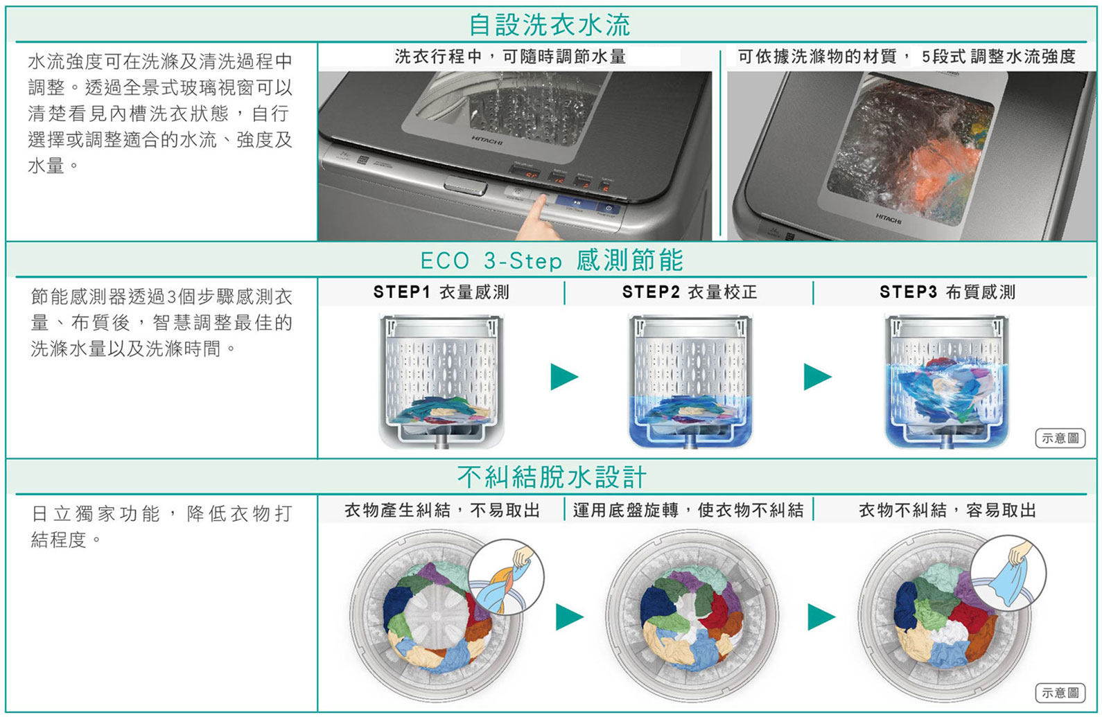 智慧節能洗衣 ECO 3-Step節能感測