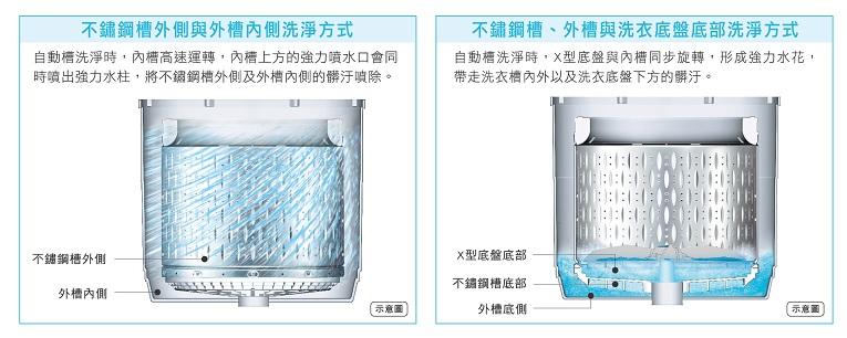 自動槽洗淨 全面清潔內外槽及底盤底部