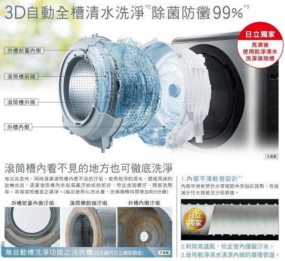 獨家【3D自動全槽清水洗淨】,除菌防黴99%,從裡到外淨乎苛求
