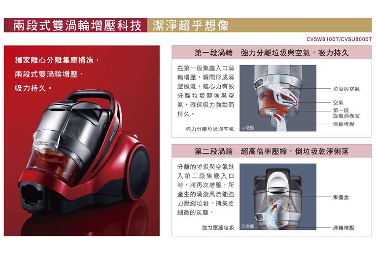 兩段式雙渦輪增壓集塵科技