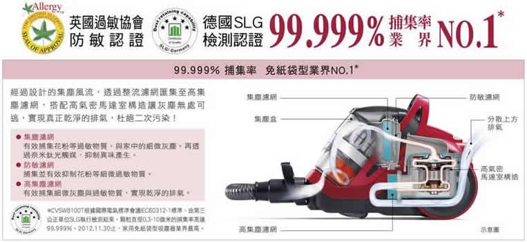 SLG國際標準檢測 99.999%塵敏捕集率