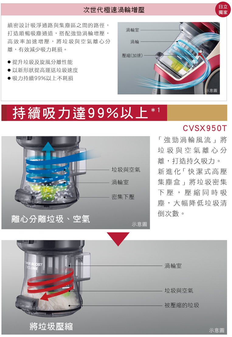極速渦輪增壓集塵科技 吸力持久率?99%