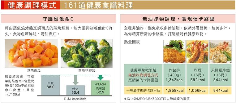 低卡路里 無油炸物健康調理模式