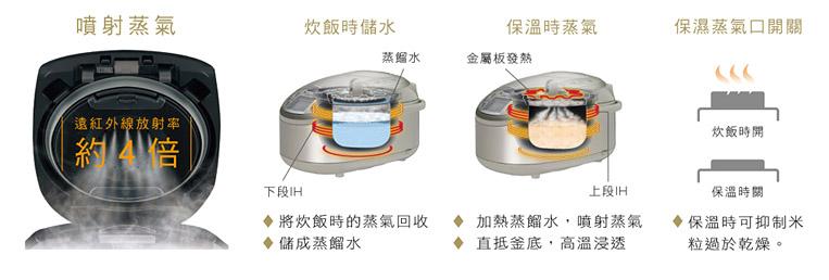 更香甜 〔業界初〕無需給水自動蒸氣裝置