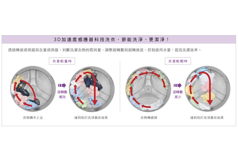 3D加速度感應器科技洗衣 節能洗淨