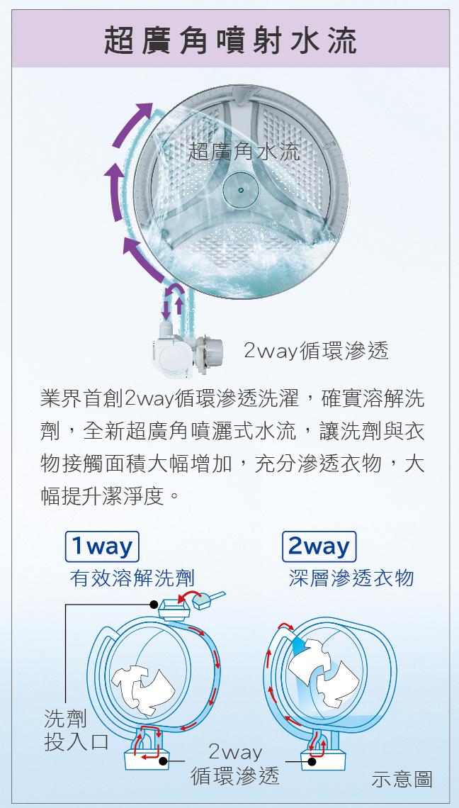 2WAY循環離子滲透 廣角噴射水流