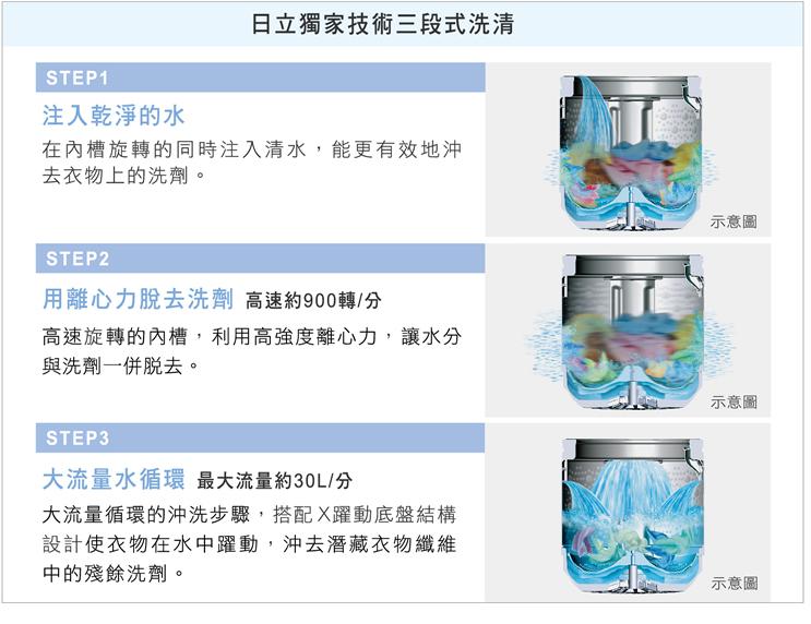 日立獨家技術開發 全新三段式洗清