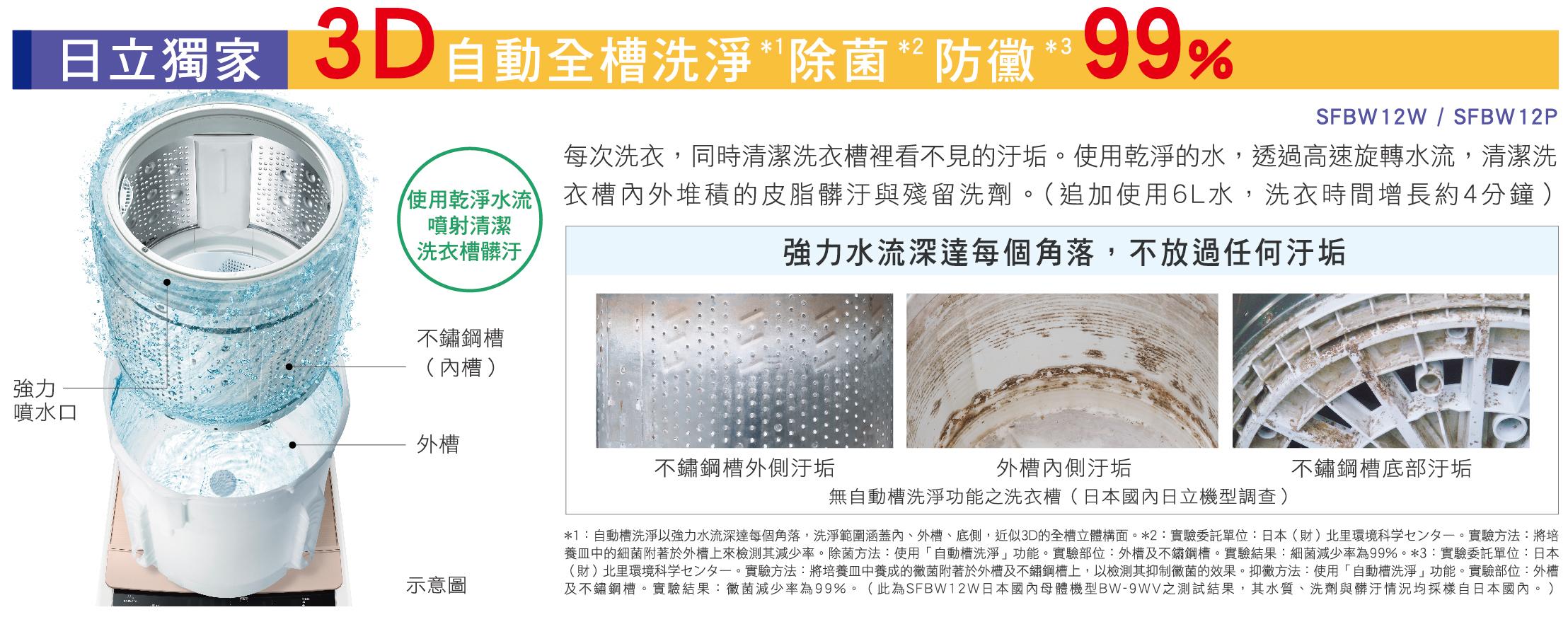 業界首創3D全槽洗淨 除菌防霉99%