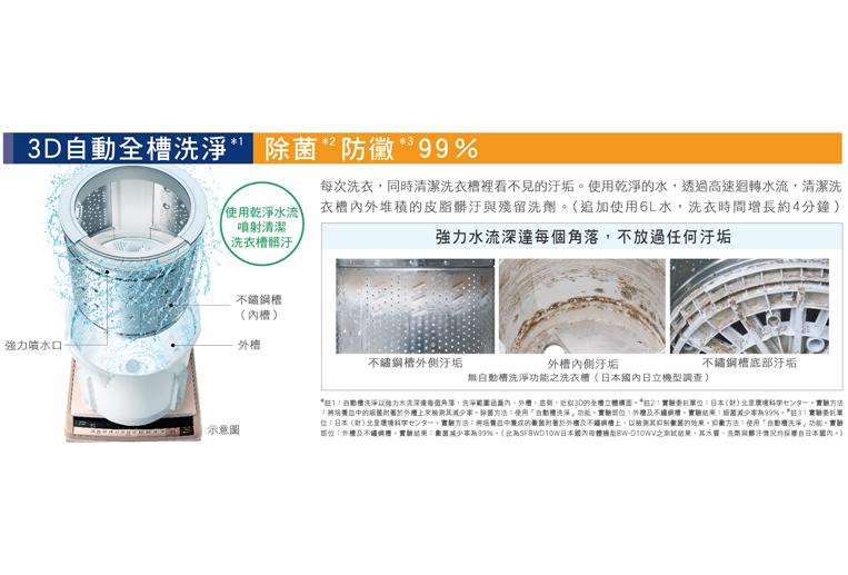 業界首創3D全槽洗淨,除菌防黴99%