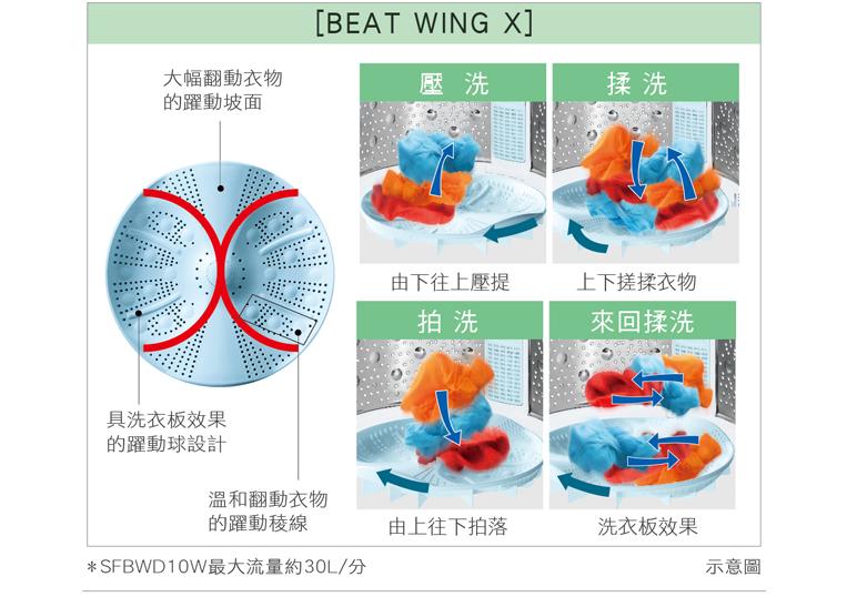 BEATWING X型躍動底盤設計