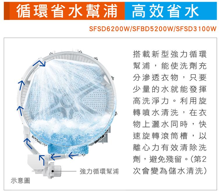 搭載新型強力循環幫浦高效省水
